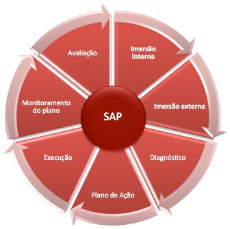 mapa-sap